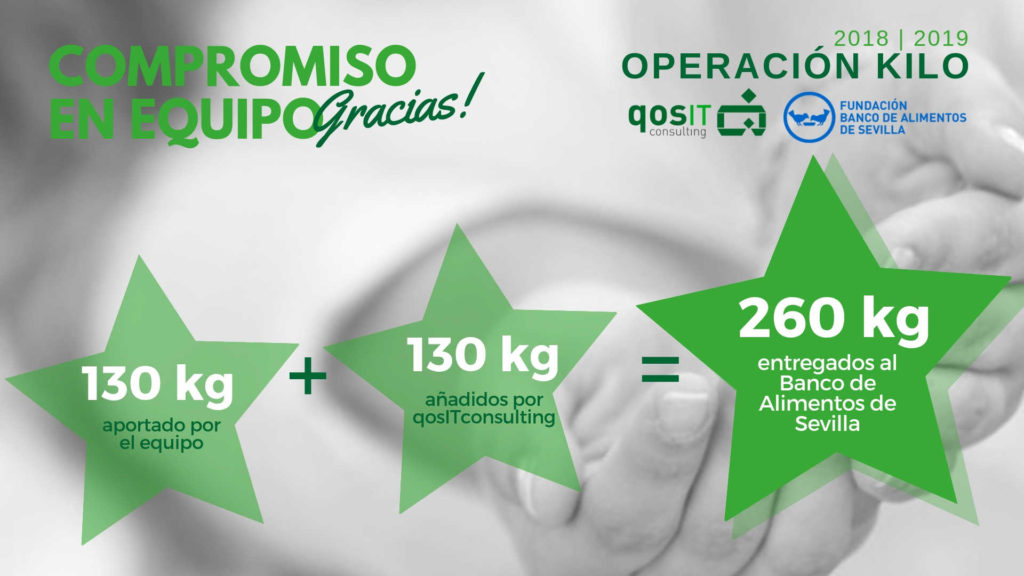 Kilos aportados por qosITconsulting al Banco de Alimentos de Sevilla