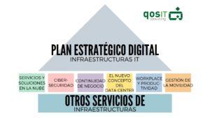 Servicios Infraestructuras qosITconsulting